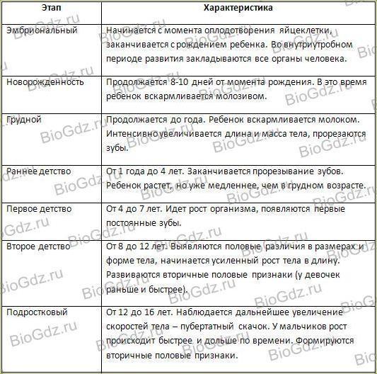Тема 3.4. Индивидуальное развитие организма (онтогенез) - 2