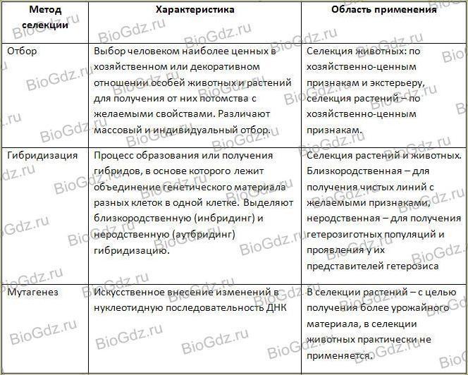 Тема 3.6. Генетика – теоретическая основа селекции. Селекция. Биотехнология - 1