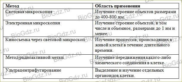 Тема 2.1. Методы цитологии. Клеточная теория - 1