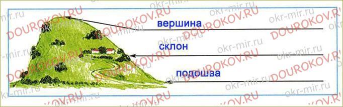Формы земной поверхности - 10