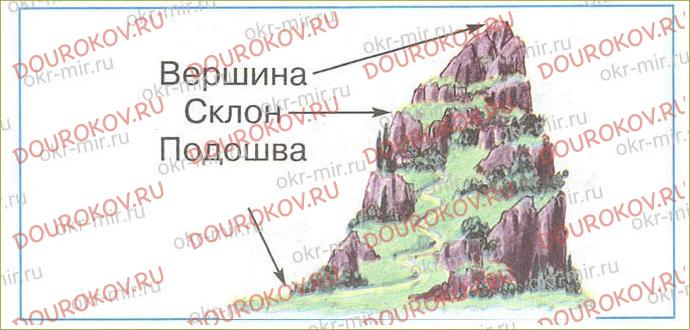 Формы земной поверхности - 11