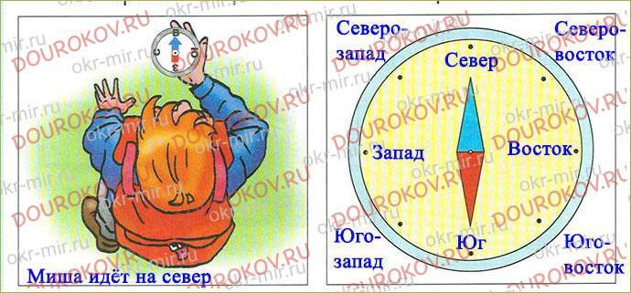 Тема 3. Природные часы, календарь и компас - 4