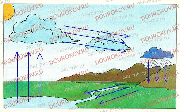 Тема 11. Погода и климат - 2