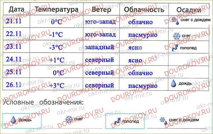 Тема 11. Погода и климат - 5