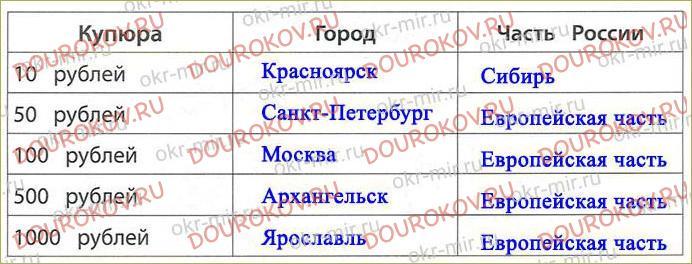 Тема 30. Россия - наша родина - 49