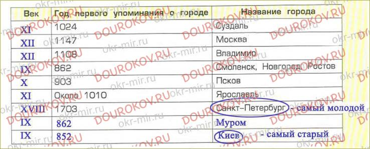 Тема 6. «Золотые ворота» в Древнюю Русь - 10