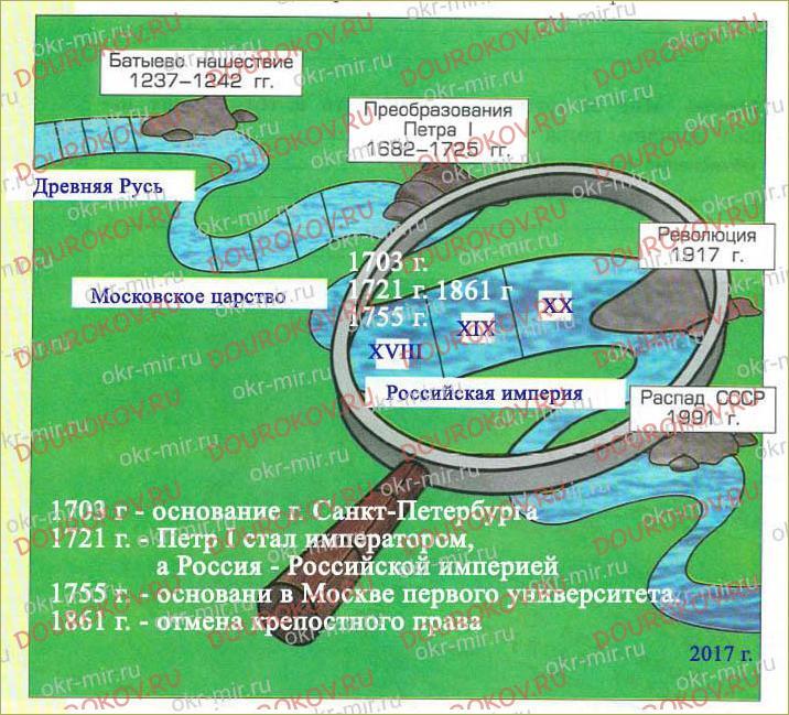 «Река времени» российской истории. Российская империя - 34