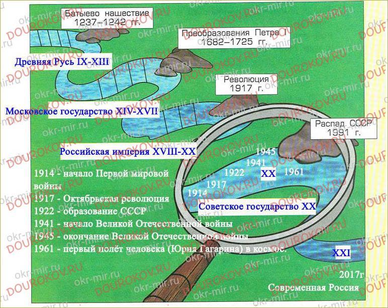 Тема 18. Россия в огне - 60