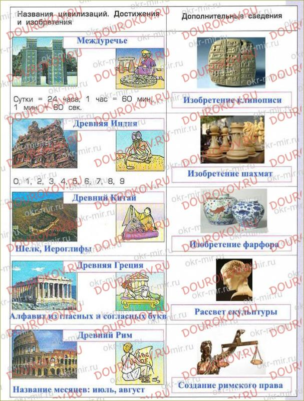 Тема 11. Древний мир - рождение первых цивилизаций - 58