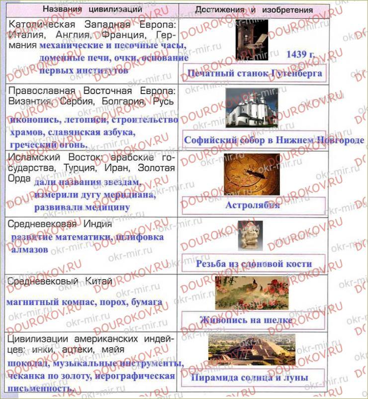 Тема 12. Эпоха Средних веков - между древностью и новым миром - 68