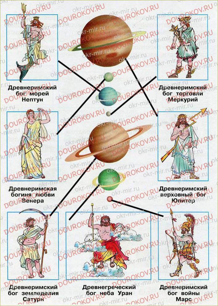 Планеты Солнечной системы - 4