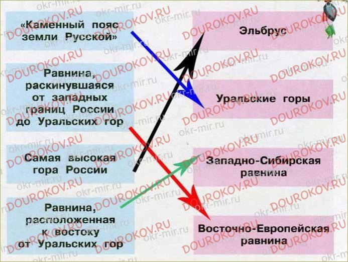 Равнины и горы России - 28