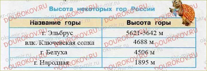 Равнины и горы России - 30