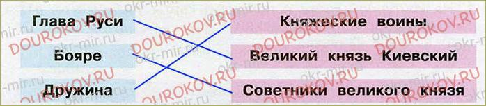 Во времена Древней Руси - 24