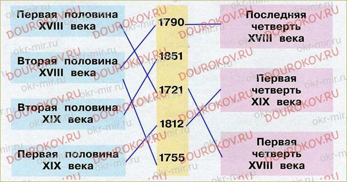 Страницы истории XIX века - 20