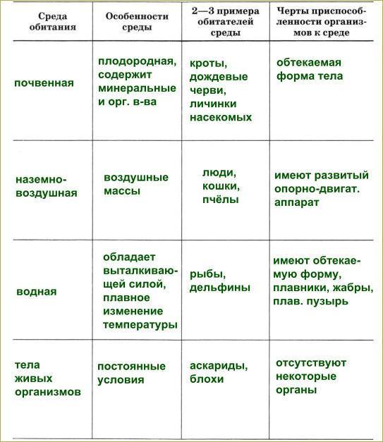 §4. Среды обитания организмов - 1