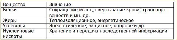 §6. Химический состав клетки - 1
