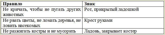 § 18. Значение растений в природе и жизни человека - 6