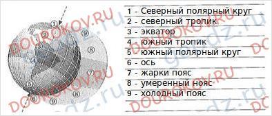 Тетрадь-тренажер 5 класс Лобжанидзе - Смотрим и думаем - 6
