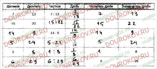 Рабочая тетрадь по математике Мерзляк Полонский Якир 5 класс 2 часть - §28. Дроби и деление натуральных чисел - 1