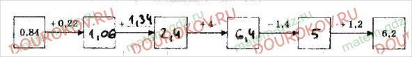 Рабочая тетрадь по математике Мерзляк Полонский Якир 5 класс 2 часть - §33. Сложение и вычитание десятичных дробей - 9