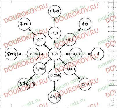 Рабочая тетрадь по математике Мерзляк Полонский Якир 5 класс 2 часть - §34. Умножение десятичных дробей - 1