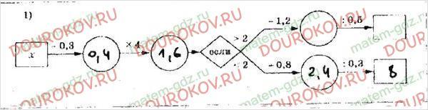Рабочая тетрадь по математике Мерзляк Полонский Якир 5 класс 2 часть - §35. Деление десятичных дробей - 14