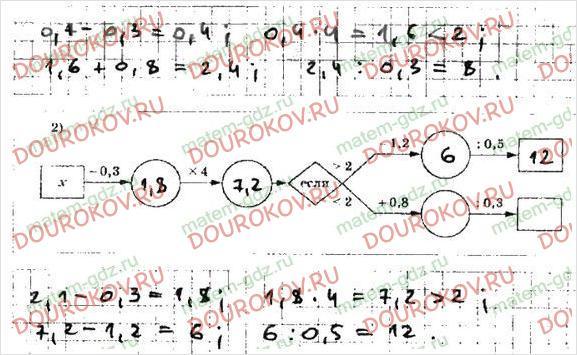 Рабочая тетрадь по математике Мерзляк Полонский Якир 5 класс 2 часть - §35. Деление десятичных дробей - 15