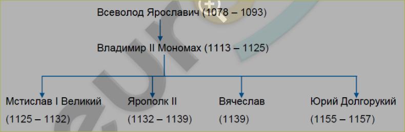 рабочая тетрадь история россии клоков симонова