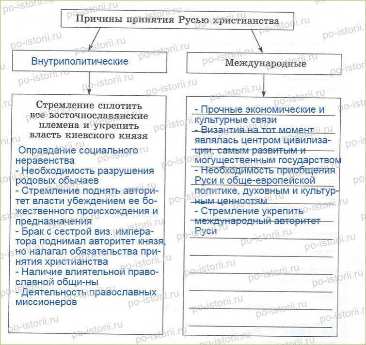 Доклад владимир святославович принятие христианства 5662