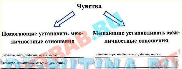 §6. Межличностные отношения - 1