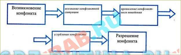 §9. Конфликты в межличностных отношениях - 1