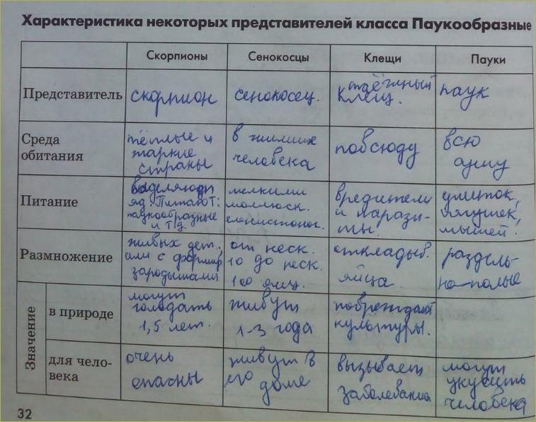 14. Тип членистоногие - 3