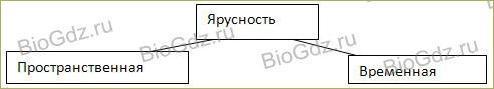 53. Естественные и искусственные биоценозы - 1