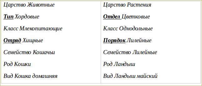 3. Классификация животных и основные систематические группы - 1