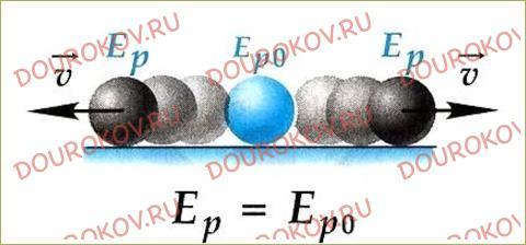 §64. Условия равновесия тел - 80