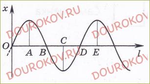 Тренировочный тест 2. Звуковые явления - 82