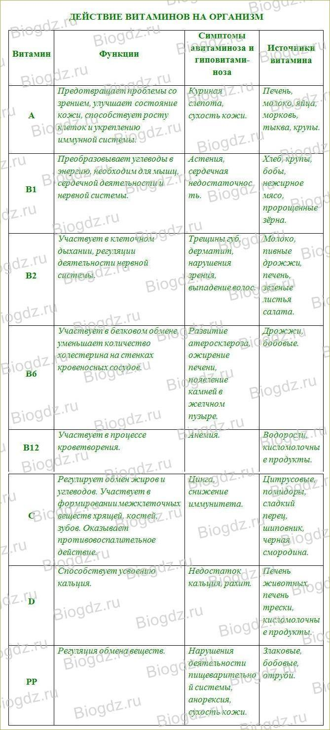 Витамины - 2