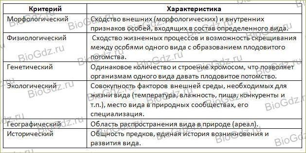 Вид. Критерии вида - 2